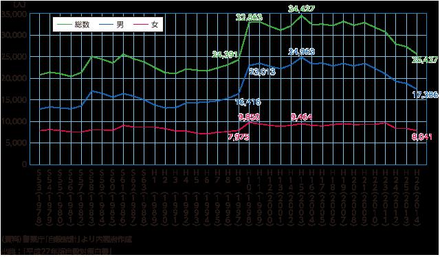 図1 自殺者数の推移(自殺統計)