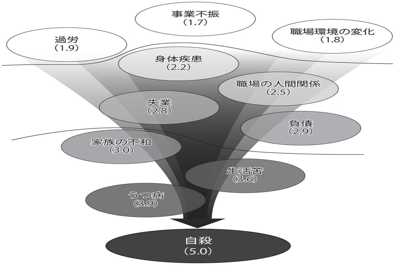 図3 自殺要因の連鎖図