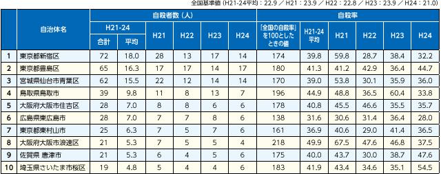 表1 自殺率20代(男女計)