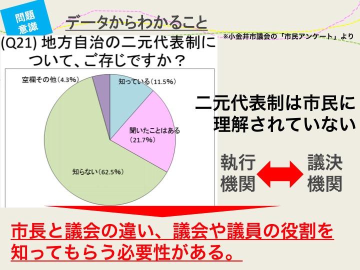 図1 地方議会や議員の役割、二元代表制は住民に理解されていない(筆者作成議会報告資料より抜粋)