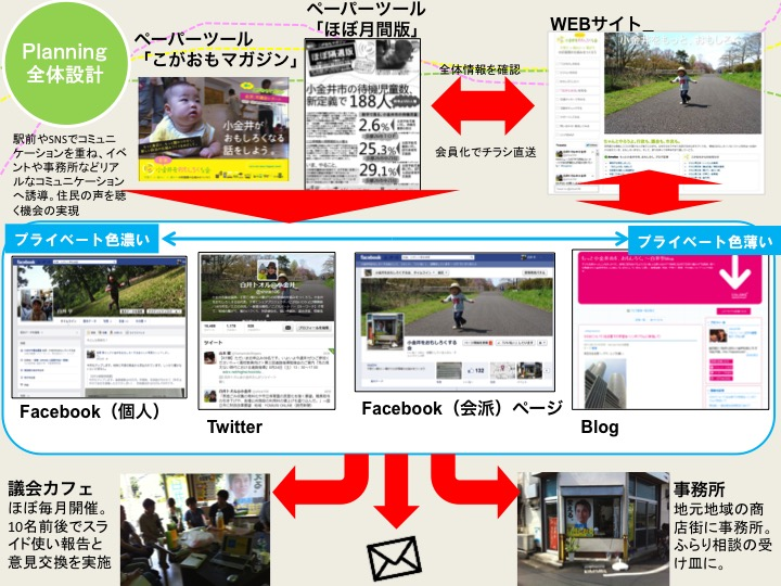 図2 戦略上のゴールまで見据えて、広報全体を設計する