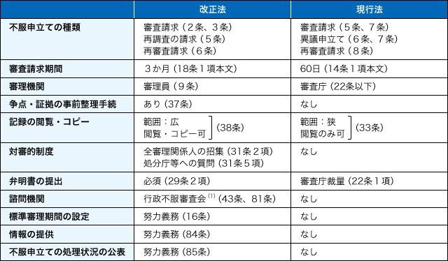 表1 改正法と現行法の比較