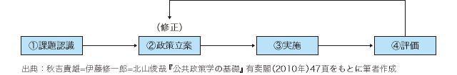 図1 政策プロセス