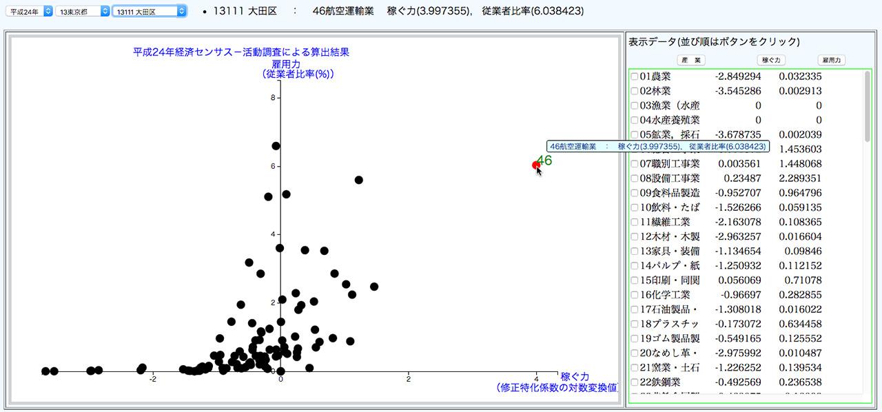 図4 地域の産業・雇用創造チャート