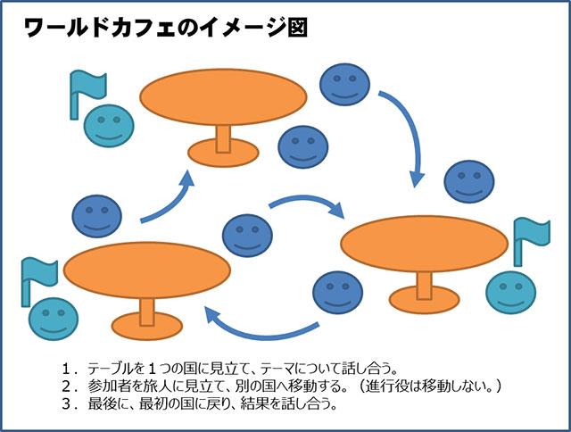 ワールドカフェ方式の概念図