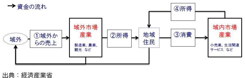 図5 地域経済の構造