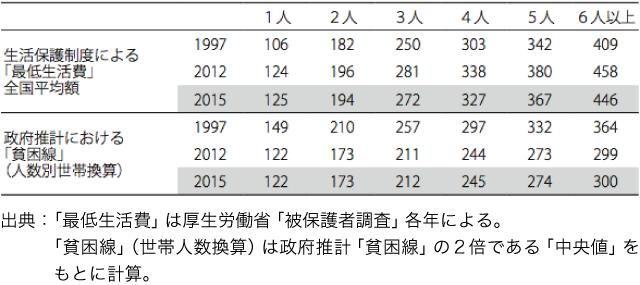 表1 「最低生活費」と「貧困線」の推移