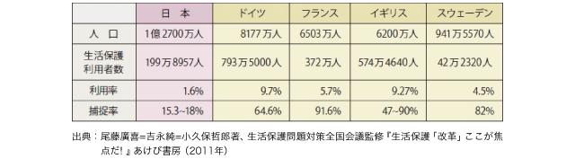 表2 生活保護の利用率と捕捉率の比較(2010年)