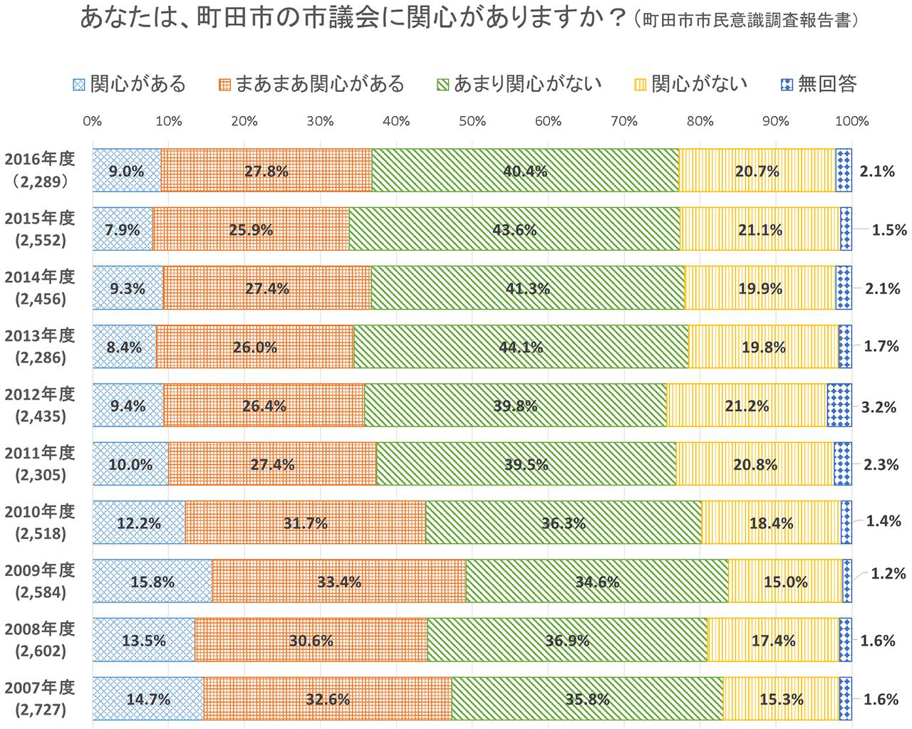 図1 町田市市民の議会への関心度の推移(2007〜2016年度)