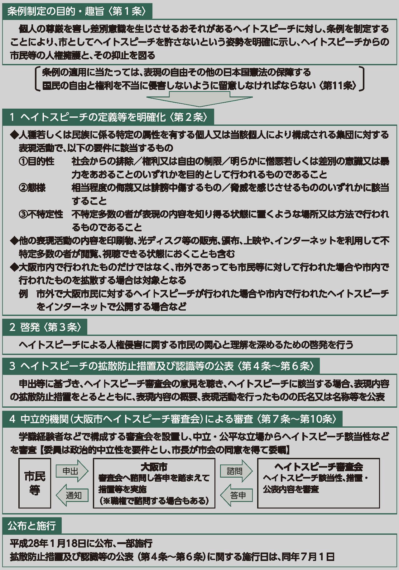 図 大阪市ヘイトスピーチへの対処に関する条例の概要