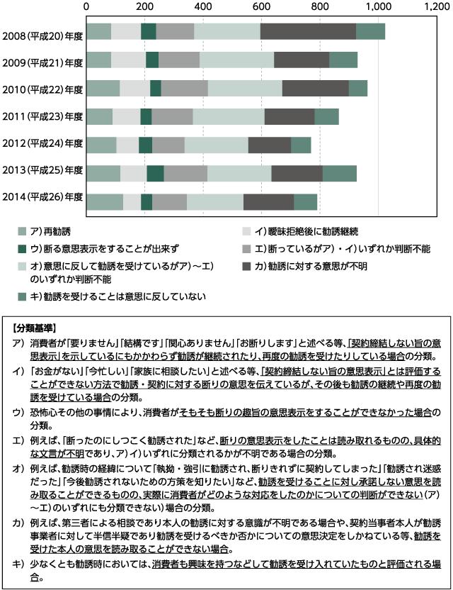 図1 キーワード「強引」が付与された苦情内容の分析